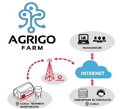 ARGIGO FARM MONITORING – AGRITECH SOLUTION