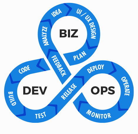 DEVOPS – DIGITAL TRANSFORMATION