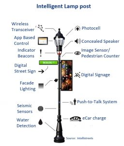 Tungsram's smart light